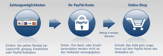 paypal guthaben auf konto überweisen dauer